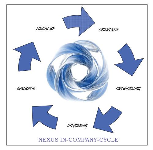 Nexus incompany cyclus